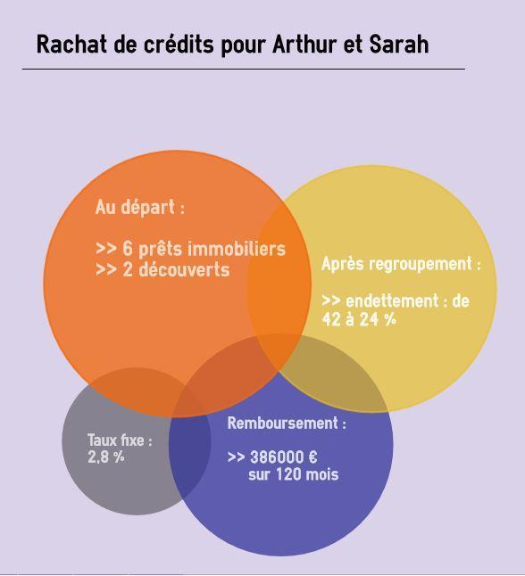 Infographie Rachat de crédits Arthur et Sarah